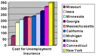 cost-for-unemployment-insurance