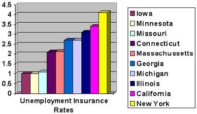 unemployment-insurance-rates